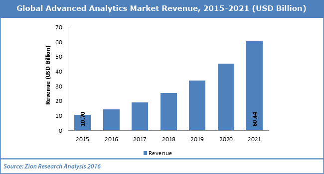 Global Advanced Analytics Market