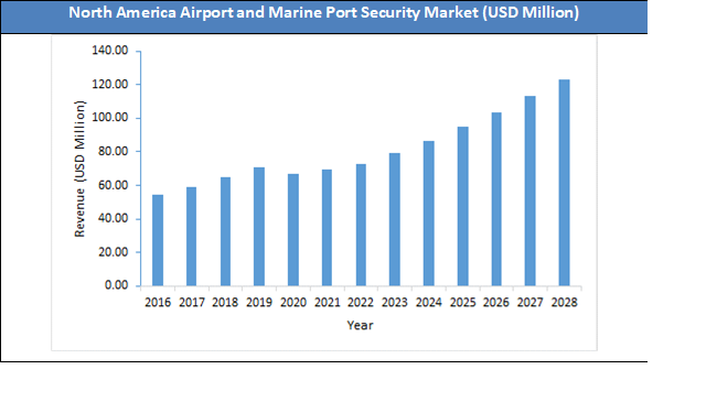 Global Airport and Marine Port Security Market Size