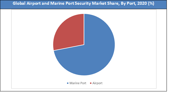 Global Airport and Marine Port Security Market Share