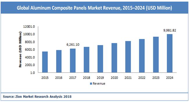 global-aluminum-composite-panel-market