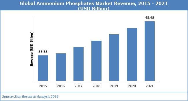 Global Ammonium Phosphates Market