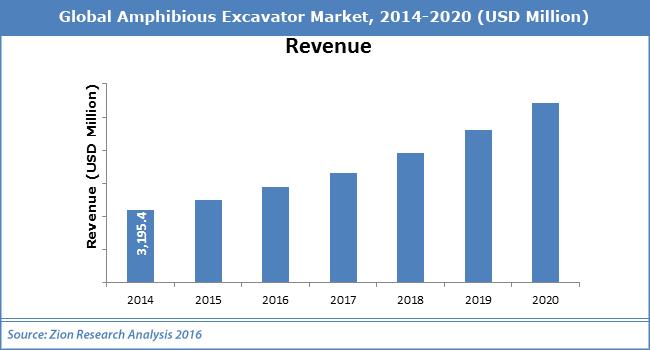 Amphibious Excavator Market