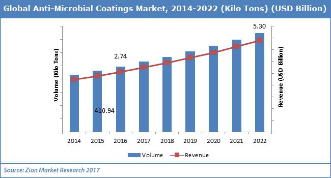 Global-Anti-Microbial-Coatings-Market