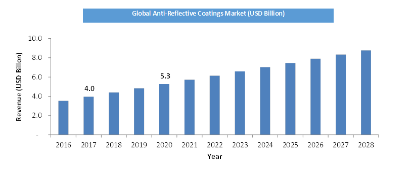 Global-Anti-Reflective-Coatings-Market