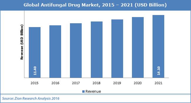 Global Antifungal Drug Market