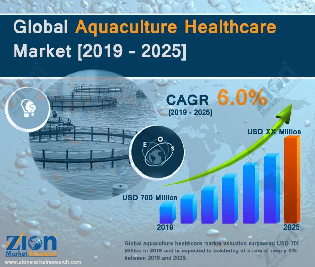 Global Aquaculture Healthcare Market