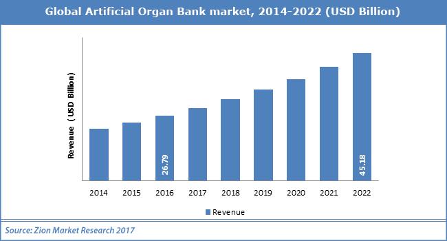 Global-Artificial-Organ-Bank-market