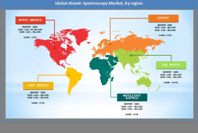 Global Atomic Spectroscopy Market Regional Analysis