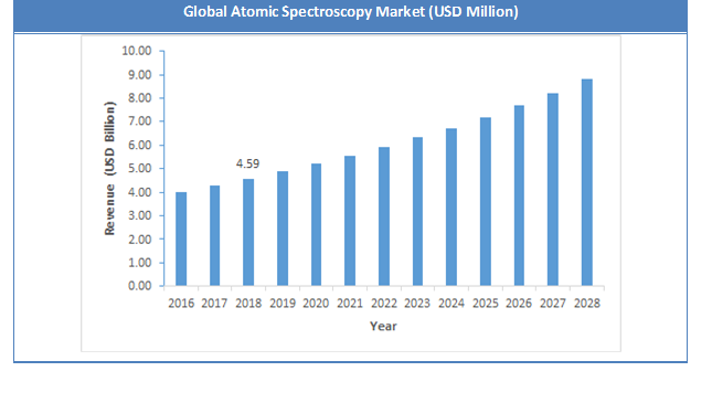 Global Atomic Spectroscopy Market Size