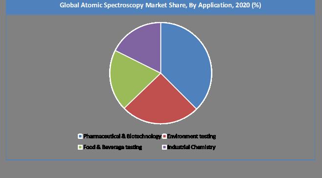 Global Atomic Spectroscopy Market Share