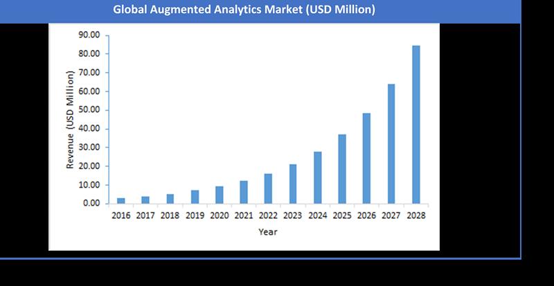 Global Augmented Analytics Market Size