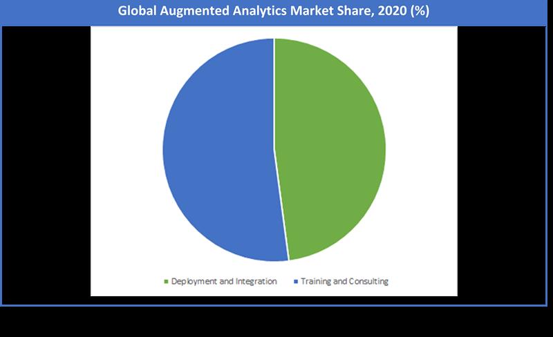 Global Augmented Analytics Market Share