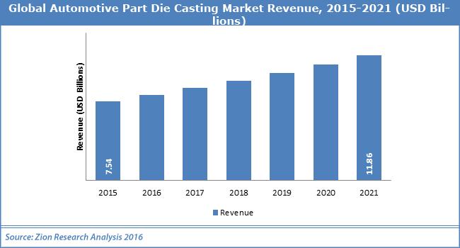Global-Automotive-Part-Die-Casting-Market
