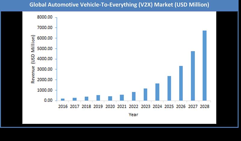 Global Automotive Vehicle-To-Everything (V2X) Market Size