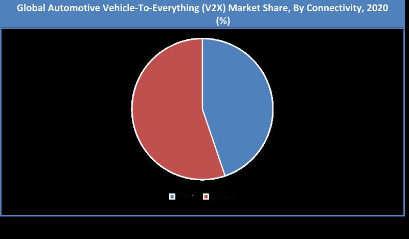 Global Automotive Vehicle-To-Everything (V2X) Market Share