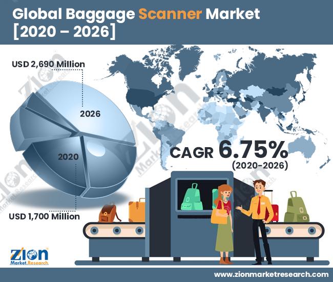 Global Baggage Scanner Market