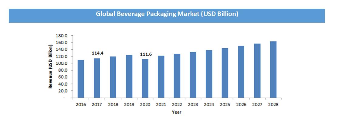 Global Beverage Packaging Market