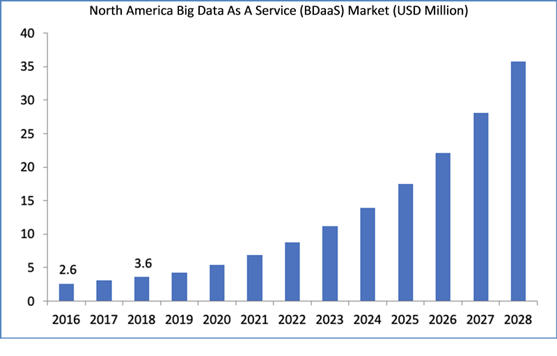 Global Big Data as A Service (BDaaS) Market Size