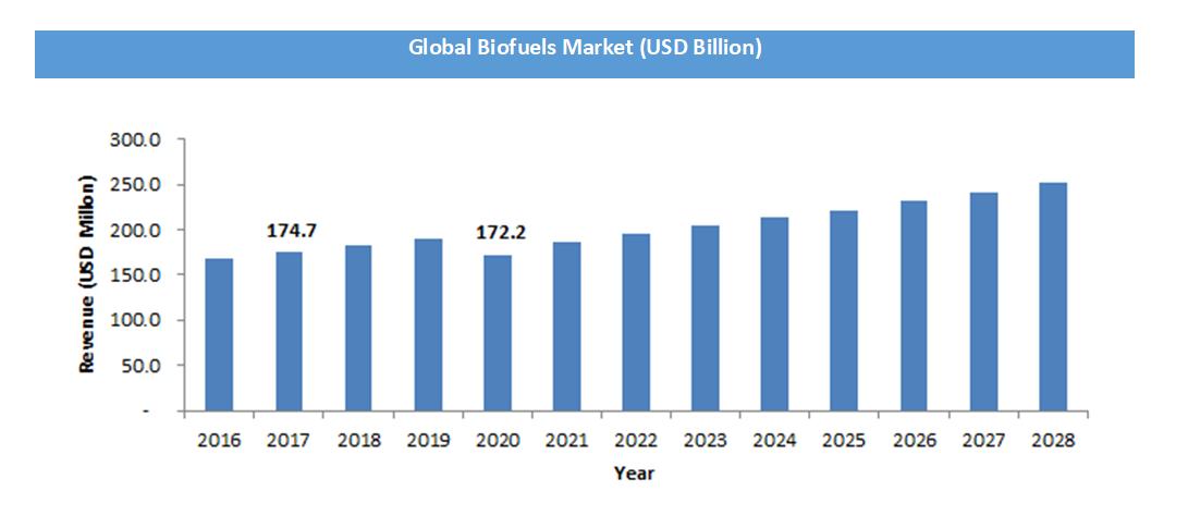 Global-Biofuels-Market.png