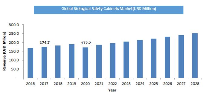 Global-Biological-Safety-Cabinets-Market