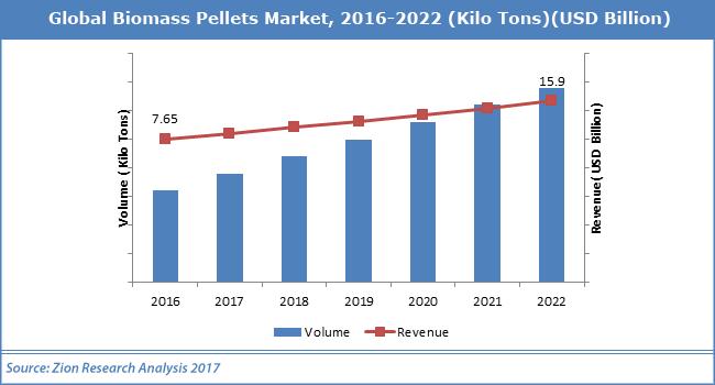 Global-Biomass-Pellets-Market