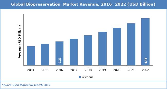 Global-Biopreservation--Market
