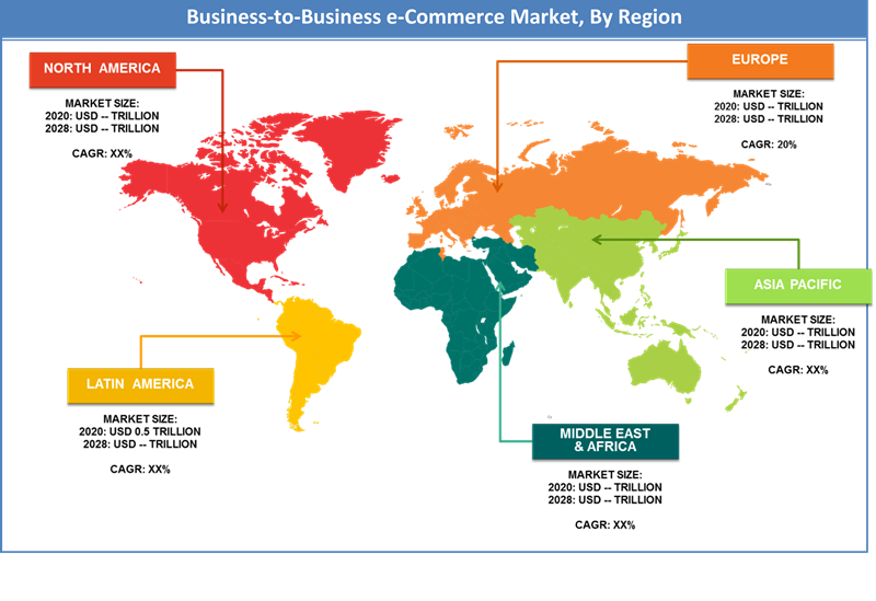 Global Business-to-Business E-commerce Market Regional Analysis