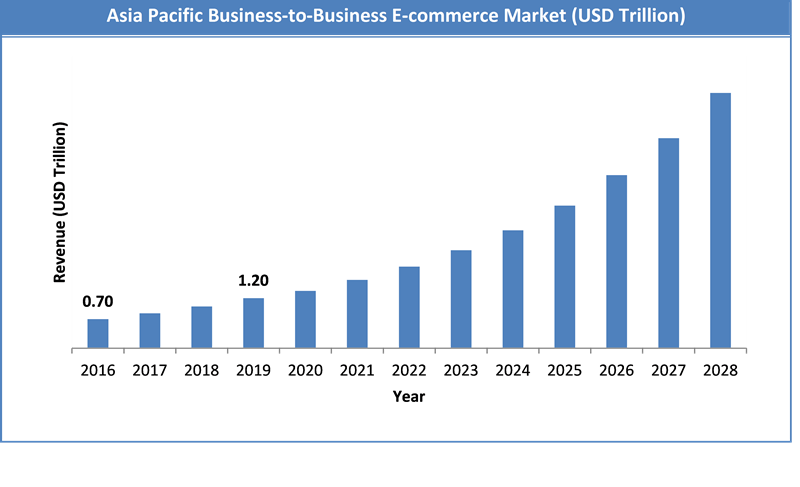 Global Business-to-Business E-commerce Market Size