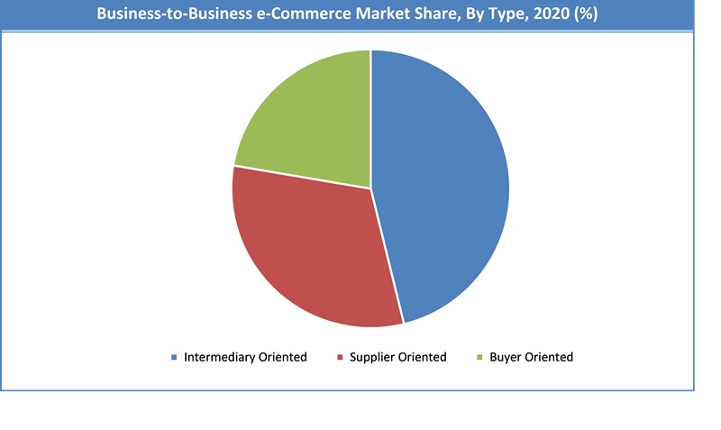 Global Business-to-Business E-commerce Market Share