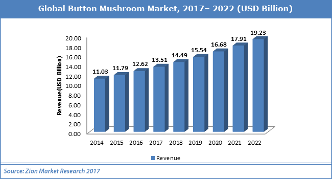 Global-Button-Mushroom-Market