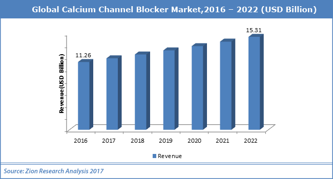 Global-Calcium-Channel-Blocker-Market