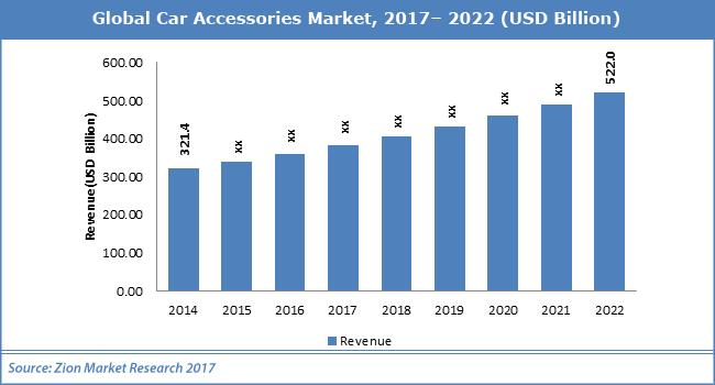 Global-Car-Accessories-Market_new
