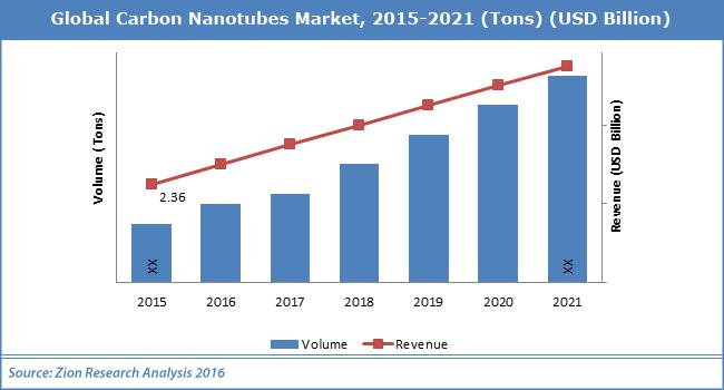 Global-Carbon-Nanotubes-Market
