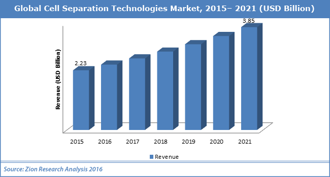 global sedimentation and centrifugation market The global sedimentation and centrifugation equipment market 2018 industry  trends and forecast to 2025 is a professional and in-depth.
