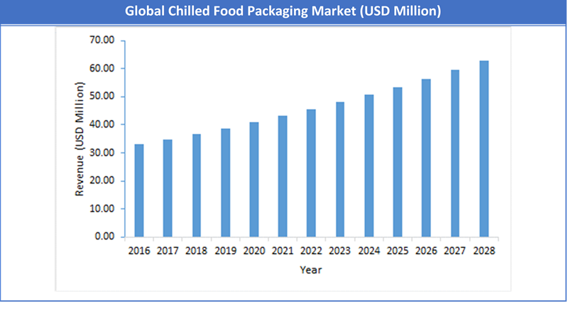 Global Chilled Food Packaging Market Size