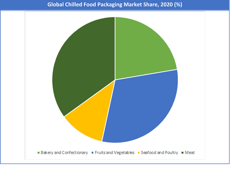 Global Chilled Food Packaging Market Share