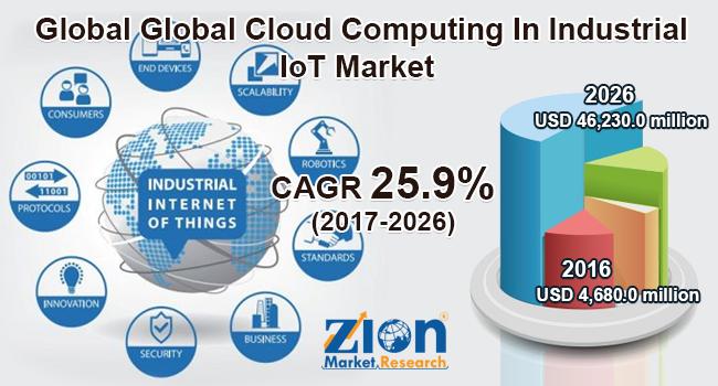 Global Cloud Computing In Industrial IoT market