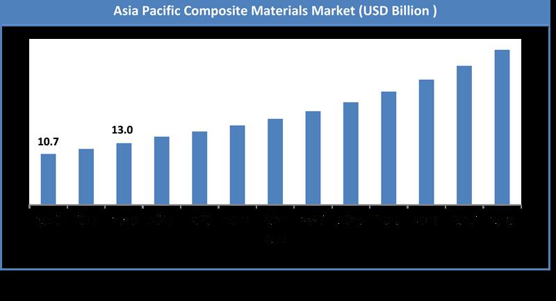 Global Composite Materials Market Size