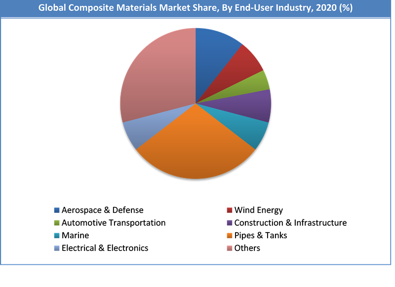 Global Composite Materials Market Share