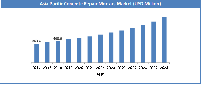 Global Concrete Repair Mortars Market Size