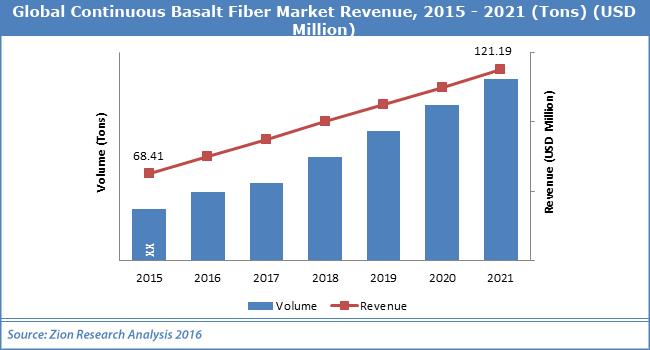 Global Continuous Basalt-Fiber Market Revenue