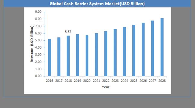 Global Crash Barrier System Market Size