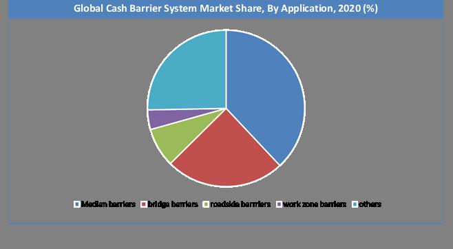 Global Crash Barrier System Market Share