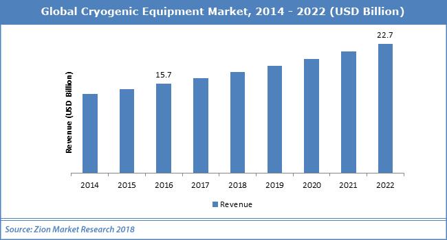 /Global-Cryogenic-Equipment-Marke22.png
