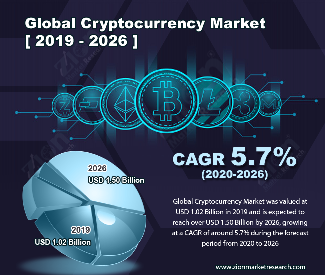 Global Cryptocurrency Market