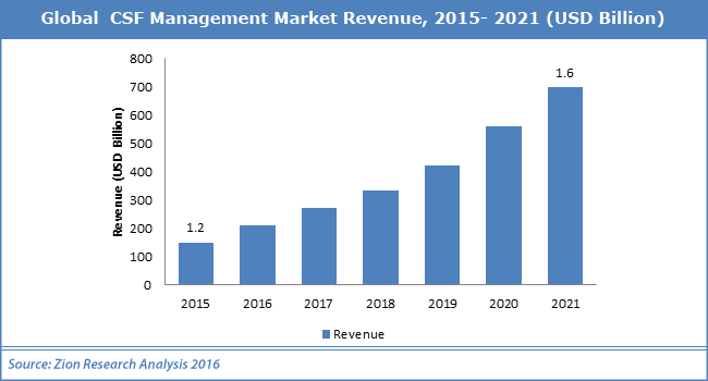 Global CSF Management Market