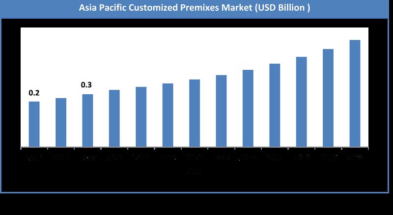 Global Customized Premixes Market Size