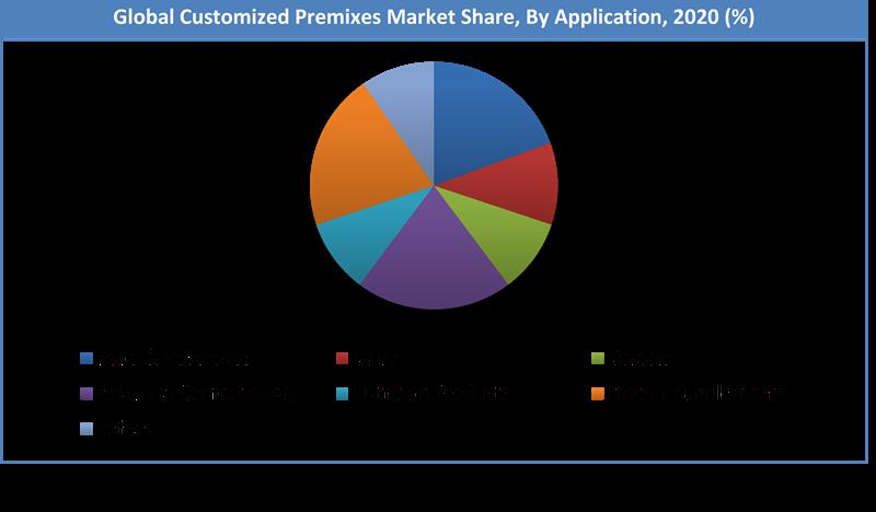 Global Customized Premixes Market Share
