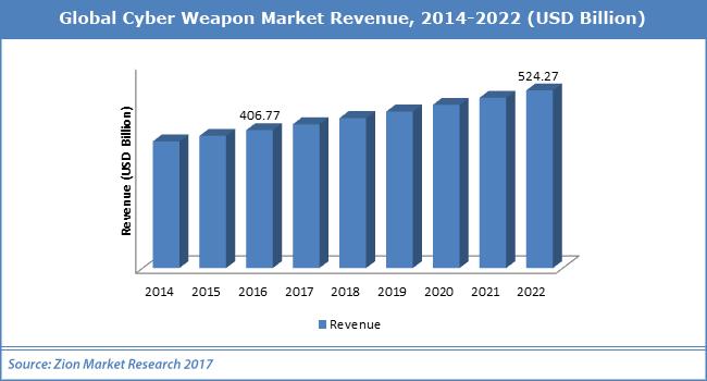 Global-Cyber-Weapon-Market