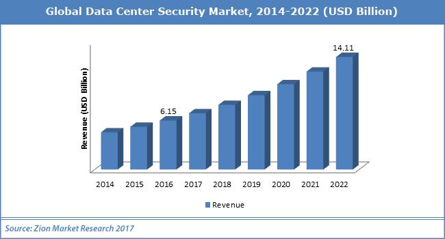 Global-Data-Center-Security-Market.